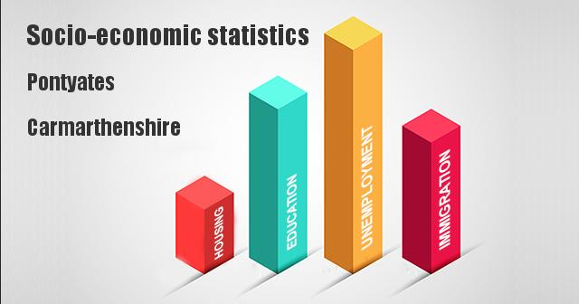 Socio-economic statistics for Pontyates, Carmarthenshire