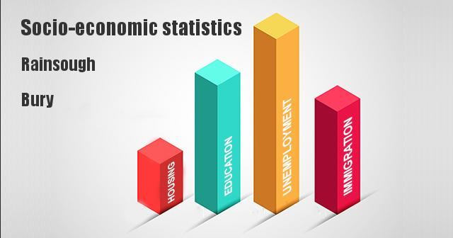 Socio-economic statistics for Rainsough, Bury