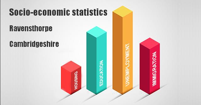 Socio-economic statistics for Ravensthorpe, Cambridgeshire