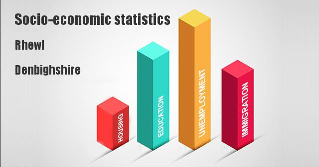 Socio-economic statistics for Rhewl, Denbighshire