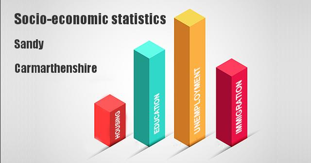 Socio-economic statistics for Sandy, Carmarthenshire