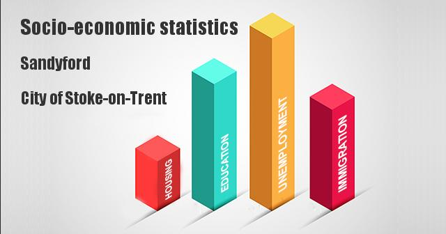 Socio-economic statistics for Sandyford, City of Stoke-on-Trent, Staffordshire