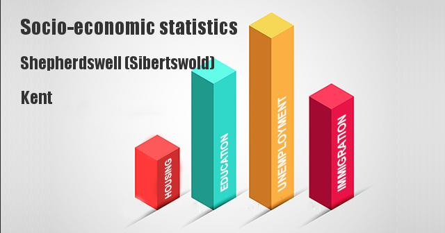 Socio-economic statistics for Shepherdswell (Sibertswold), Kent