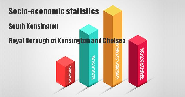 Socio-economic statistics for South Kensington, Royal Borough of Kensington and Chelsea