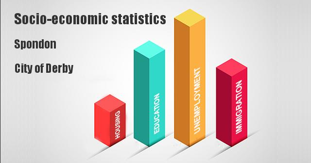Socio-economic statistics for Spondon, City of Derby
