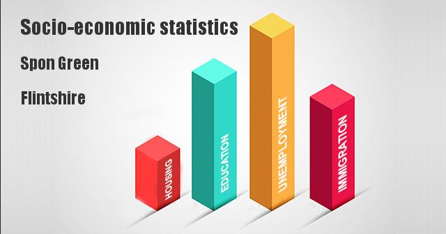Socio-economic statistics for Spon Green, Flintshire