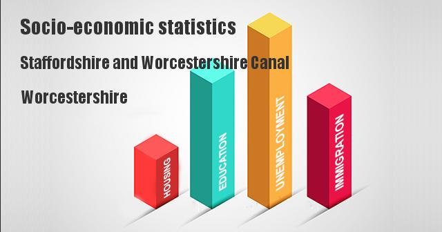 Socio-economic statistics for Staffordshire and Worcestershire Canal, Worcestershire