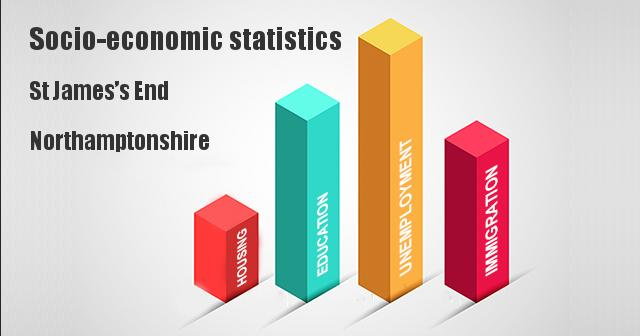 Socio-economic statistics for St James's End, Northamptonshire