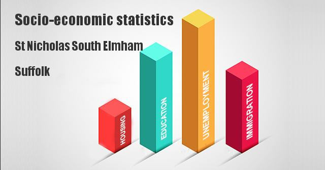 Socio-economic statistics for St Nicholas South Elmham, Suffolk