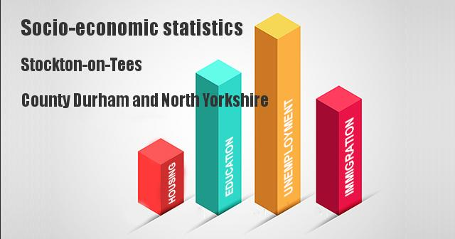 Socio-economic statistics for Stockton-on-Tees, County Durham and North Yorkshire