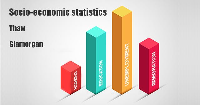 Socio-economic statistics for Thaw, Glamorgan