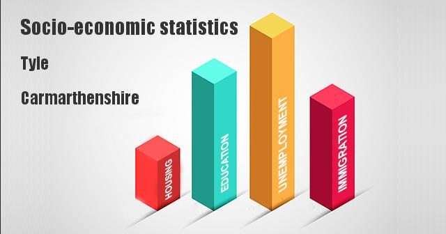 Socio-economic statistics for Tyle, Carmarthenshire