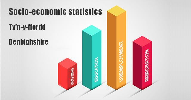 Socio-economic statistics for Ty'n-y-ffordd, Denbighshire