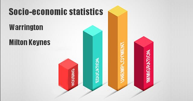 Socio-economic statistics for Warrington, Milton Keynes