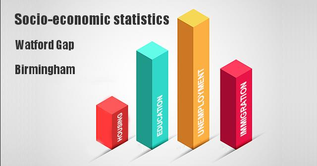 Socio-economic statistics for Watford Gap, Birmingham